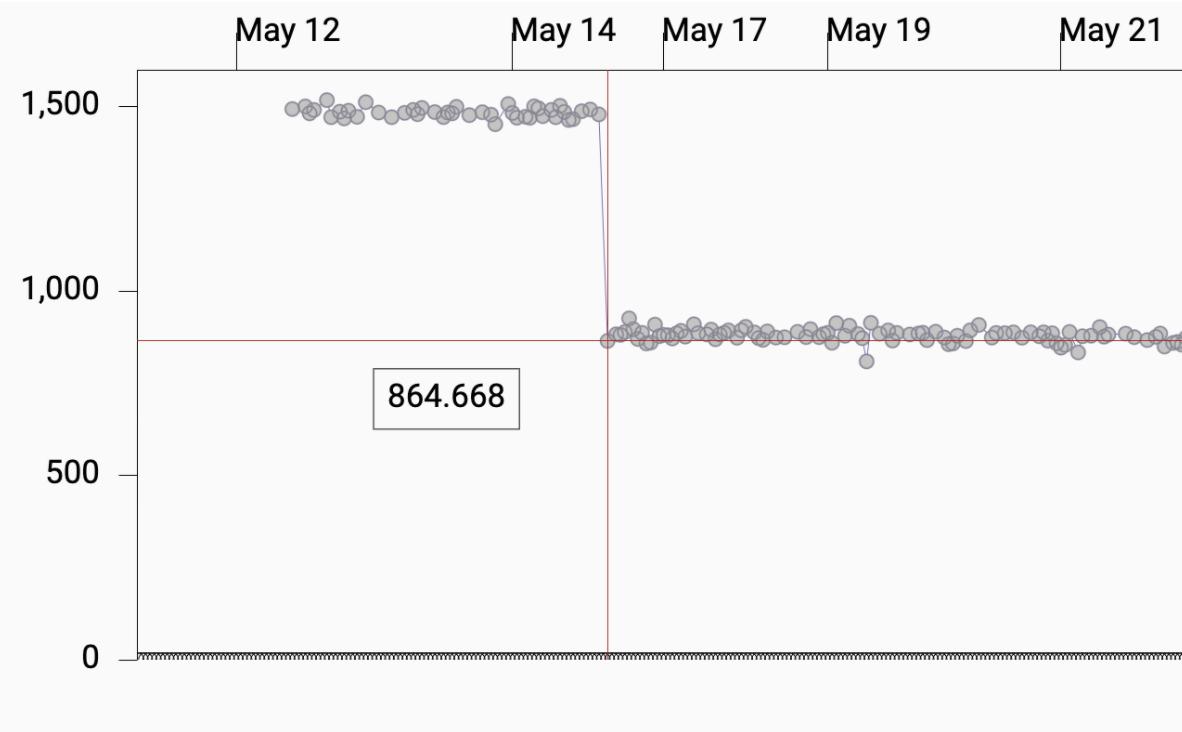 调整前后的 iOS 消息延迟